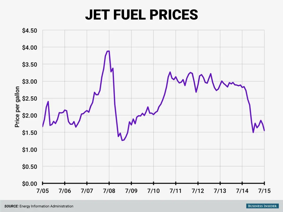Air Prices Cheap Oil Is Having An Impact On Air Travel - Business Insider