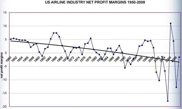 airline profit margin