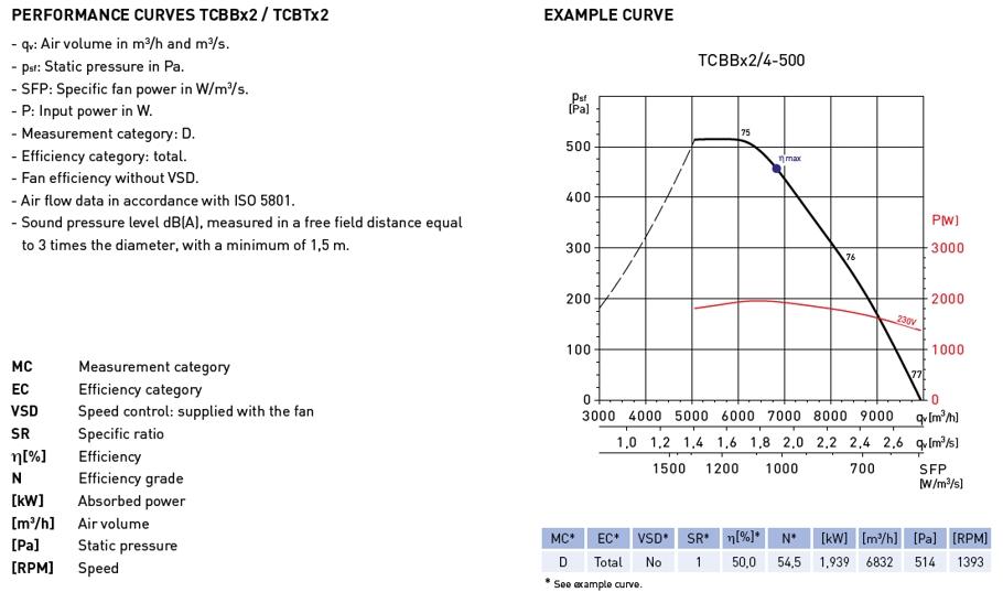 TCBBX2/4-560/L (230V50HZ) V3 \u2013 SP \u2013 SP