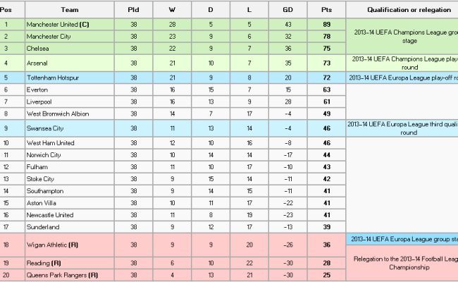 Rediscovering The English Premier League Table