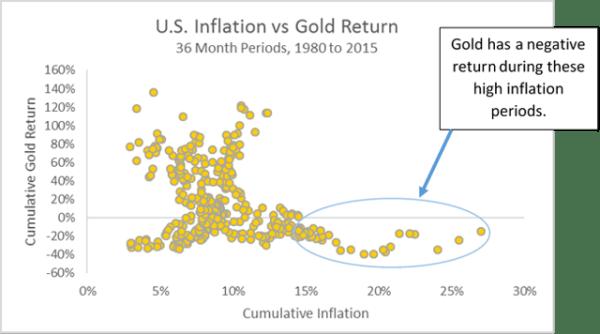 Gold vs Inflation Scatter Plot