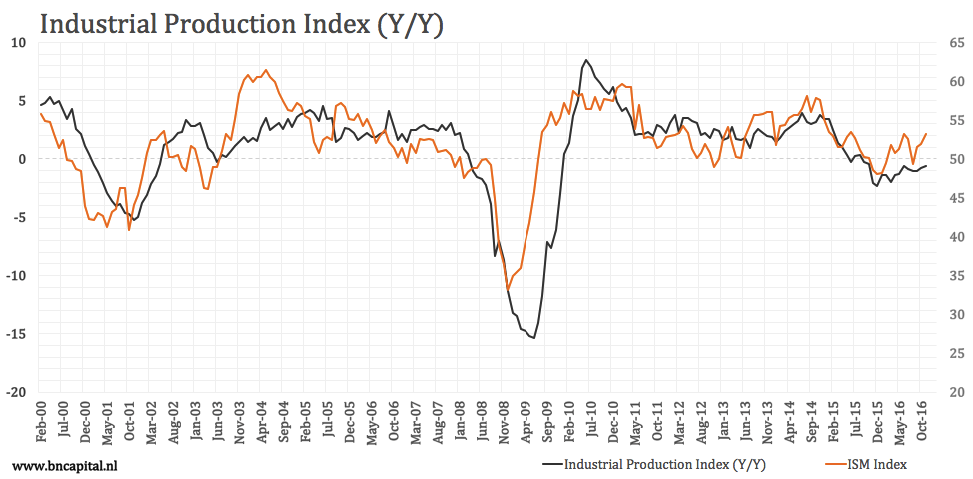 Industrial Production: We're Almost There...