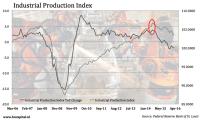 Sector Update: Industrials - Industrial Select Sector SPDR ...