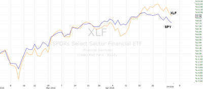 Valuation Dashboard: Financials - Update - Financial Select Sector SPDR ETF (NYSEARCA:XLF ...