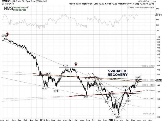 WTI Crude Oil Price Technical Chart