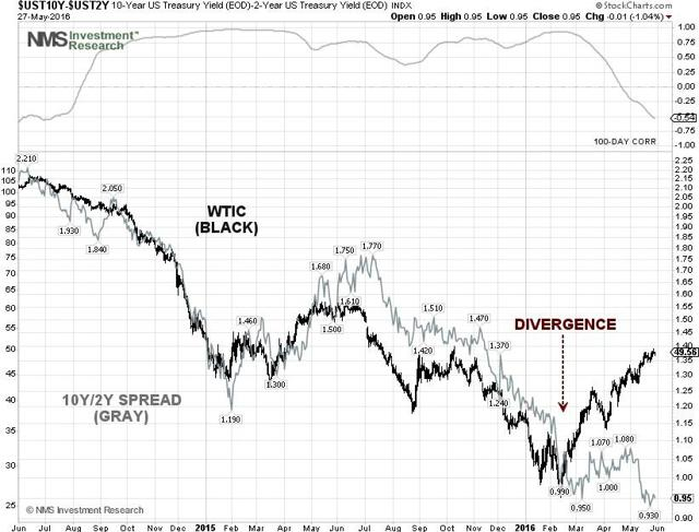 Yield Spread and WTI Crude Price