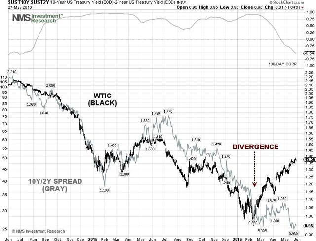 Yield Spread and WTI Crude Price