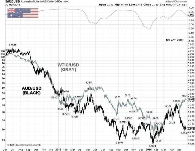 AUD/USD Technical Chart