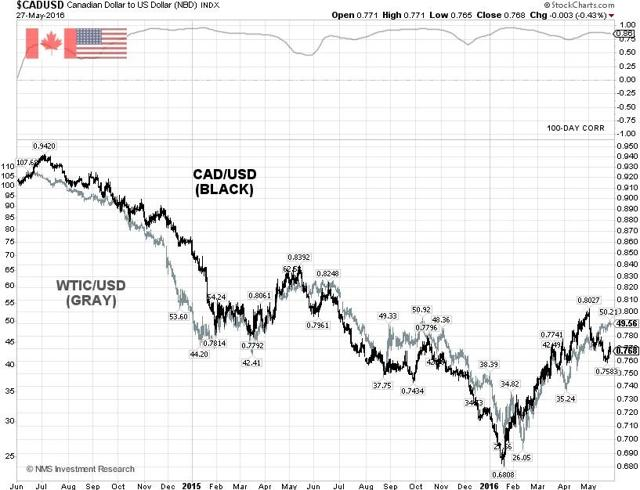 CAD/USD Technical Chart