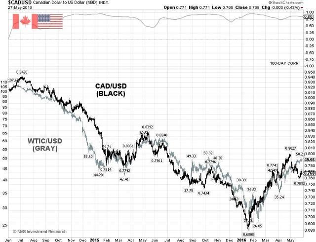 CAD/USD Technical Chart