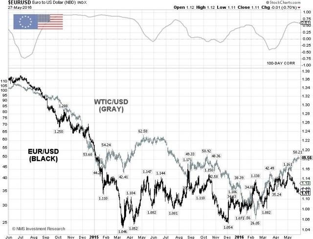 EUR/USD Technical Chart