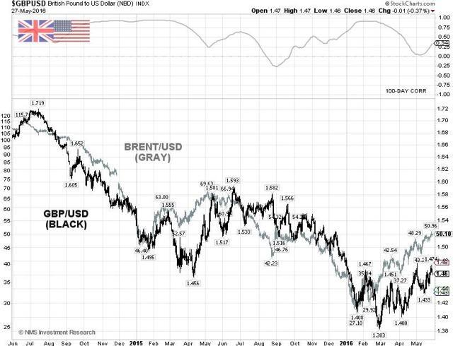 GBP/USD Technical Chart