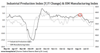 Industrial Production Disappoints