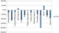 Valuation Dashboard: Industrials