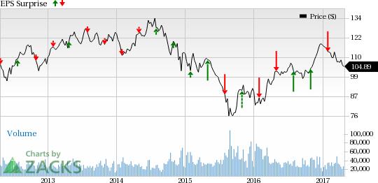 cvx chevron corp stock price quote and news
