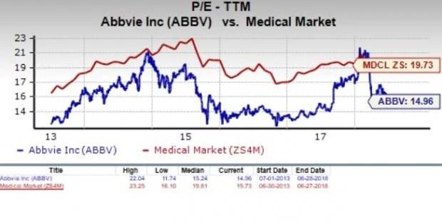 Should Value Investors Consider AbbVie (ABBV) Stock Now? - June 29