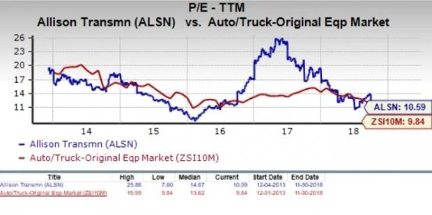Is Allison (ALSN) a Suitable Stock for Value Investors Now