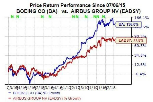 Should You Buy Boeing (BA) Stock Right Now? - Nasdaq - ba stands for