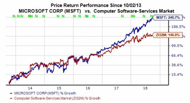 Is Microsoft (MSFT) Stock a Buy at New High? - October 1, 2018