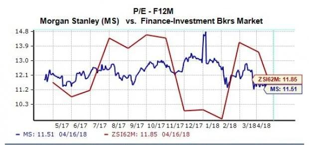 Should You Buy Morgan Stanley (MS) Stock Ahead of Earnings? - Nasdaq