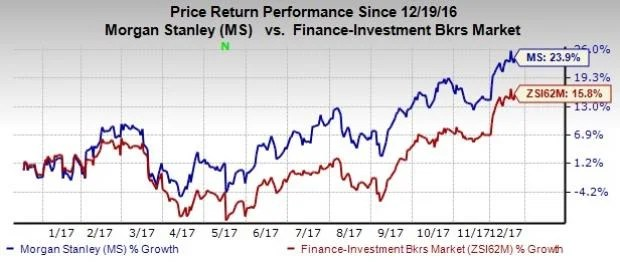 Why Should You to Buy Morgan Stanley (MS) Stock Right Now? - Nasdaq