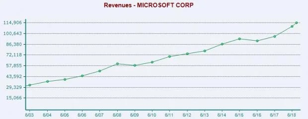Here\u0027s Why Microsoft (MSFT) Stock Looks like a Buy Ahead of Earnings