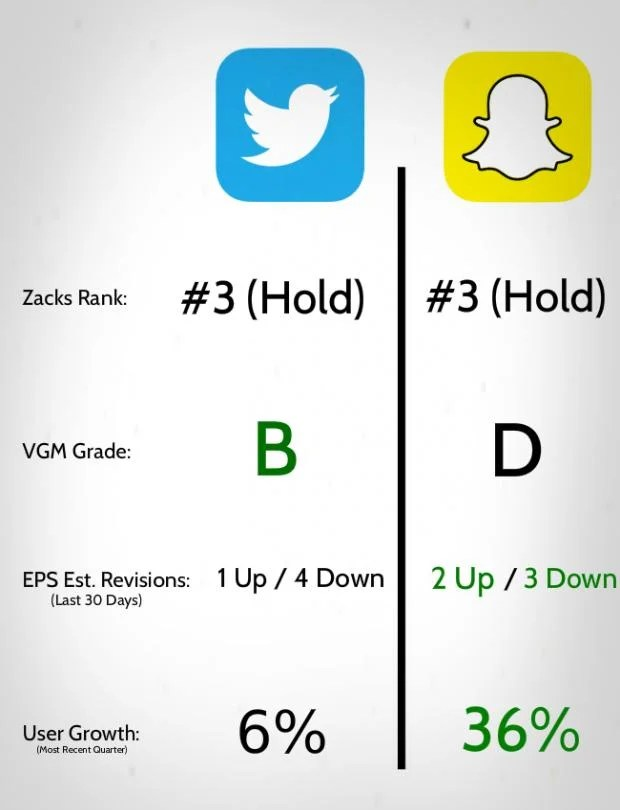 Snap vs Twitter Which Social Media Stock Is The Better Buy? - May