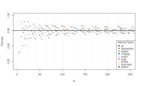 Binomial Confidence Intervals