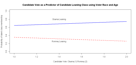 Probability of Latent Class Membership