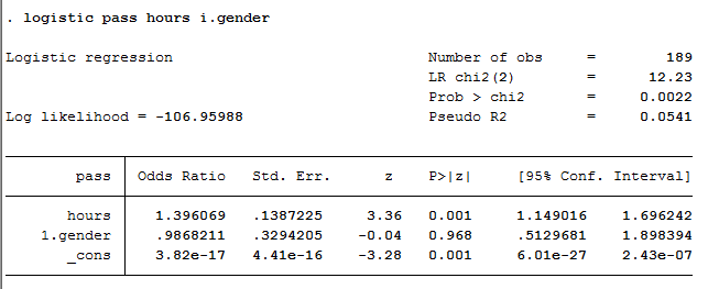 How To Perform A Binomial Logistic Regression Analysis In