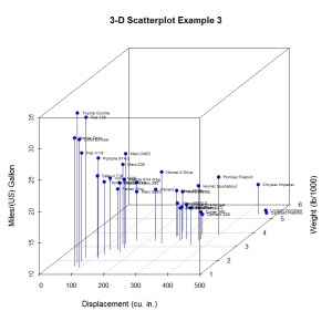 3-D Scatterplot Example 3