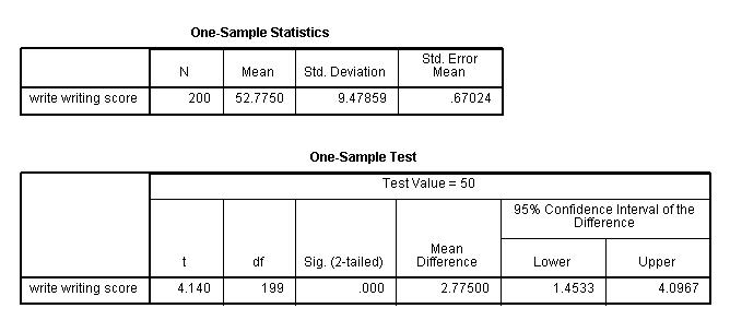 SPSS Annotated Output T-test
