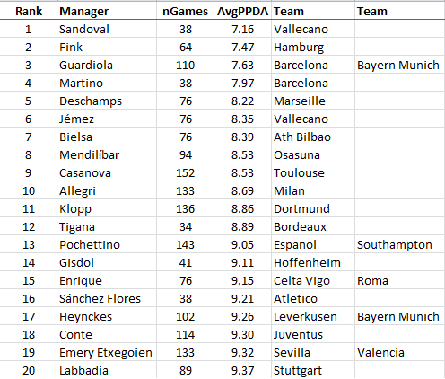 Top20Managers