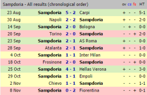 Zenga's record at Samp