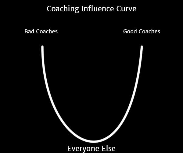 coaching_influence_curve