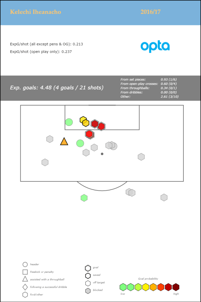 kelechi-iheanacho-premier-league-2016-17_shotmap_jan6
