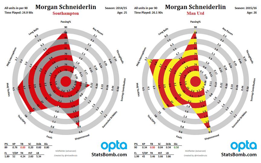 morgan-schneiderlin-doubled