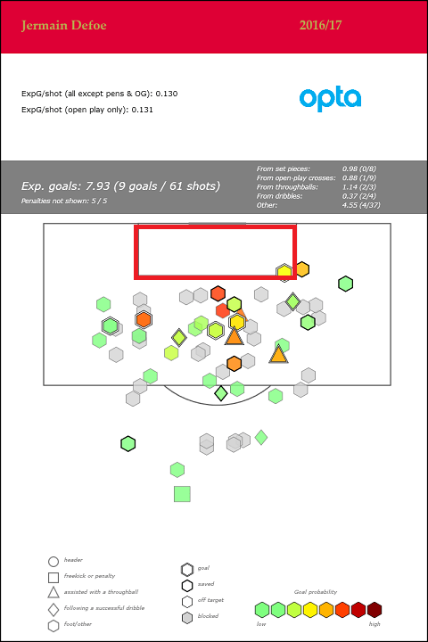 Jermain Defoe - Premier League - 2016_17
