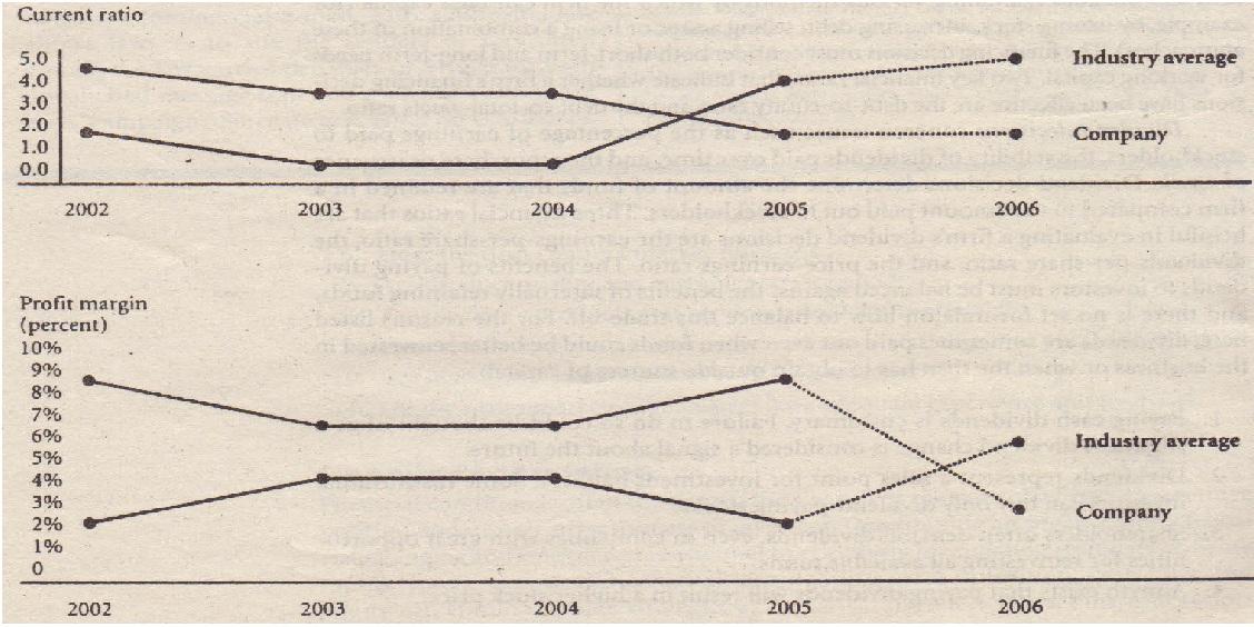 A Financial Ratio Trend Analysis Stats Homework Help Statistics