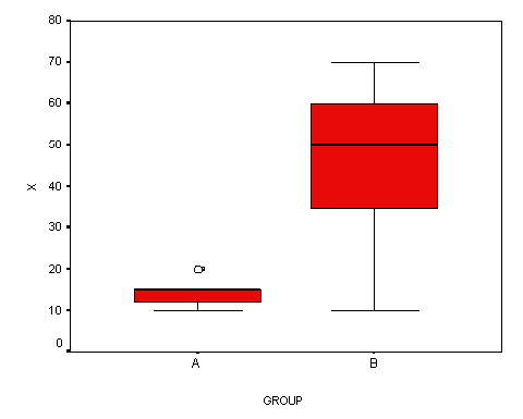 Side-by-Side Boxplots Intro to Statistical Methods