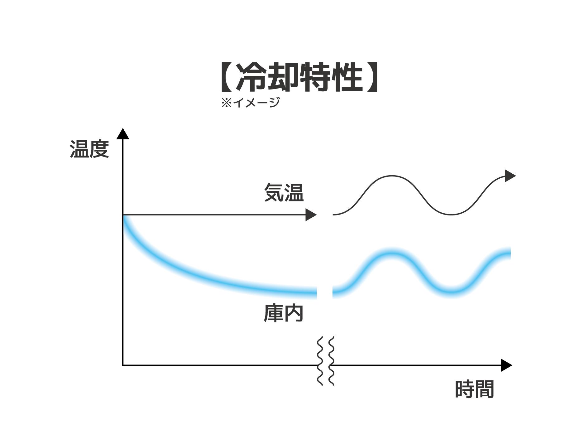 冷温庫冷却特性図-01