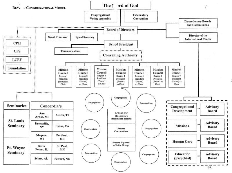 Catholic Church Structure Diagram - Circuit Diagram Symbols \u2022