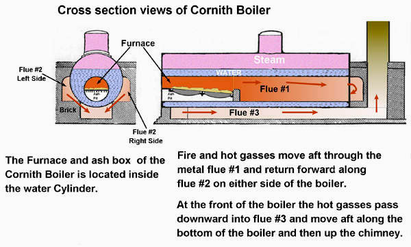 Cornish Boiler http\/\/steamboats\/museum\/engineroomhtml - final notice letter