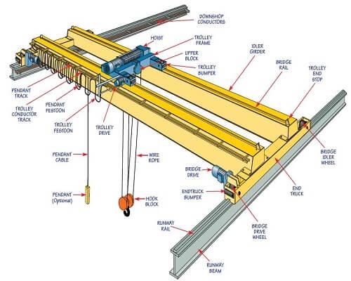 Gantry Crane Parts Diagram manual guide wiring diagram
