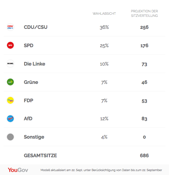 (Quelle: https://yougov.de/wahlmodell/)