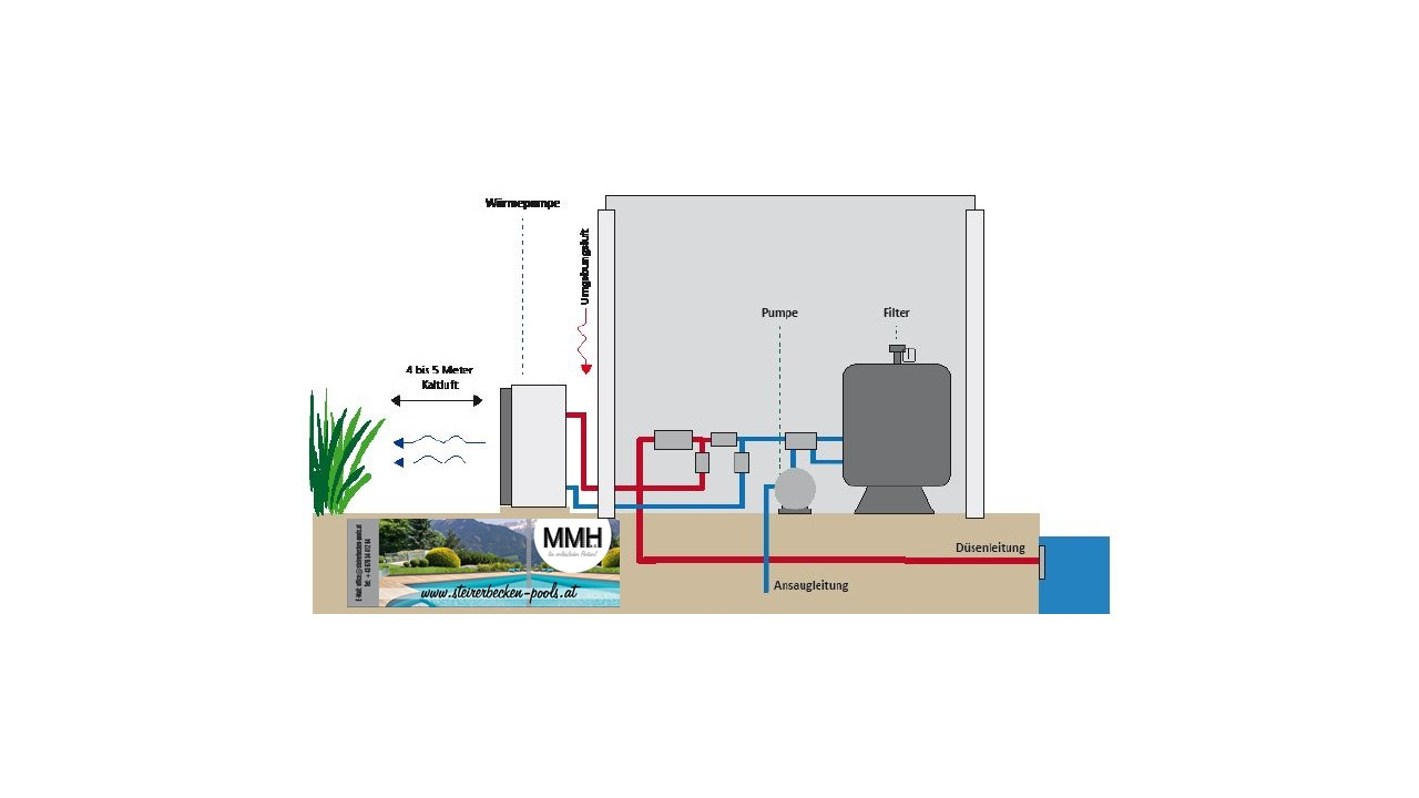 Wärmepumpe Pool Inverter Steirerbecken Inverter Green Energy Pool Luft Wärmepumpe