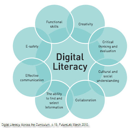 The 25+ best Digital literacy ideas on Pinterest 21st century - Components Marketing Plan
