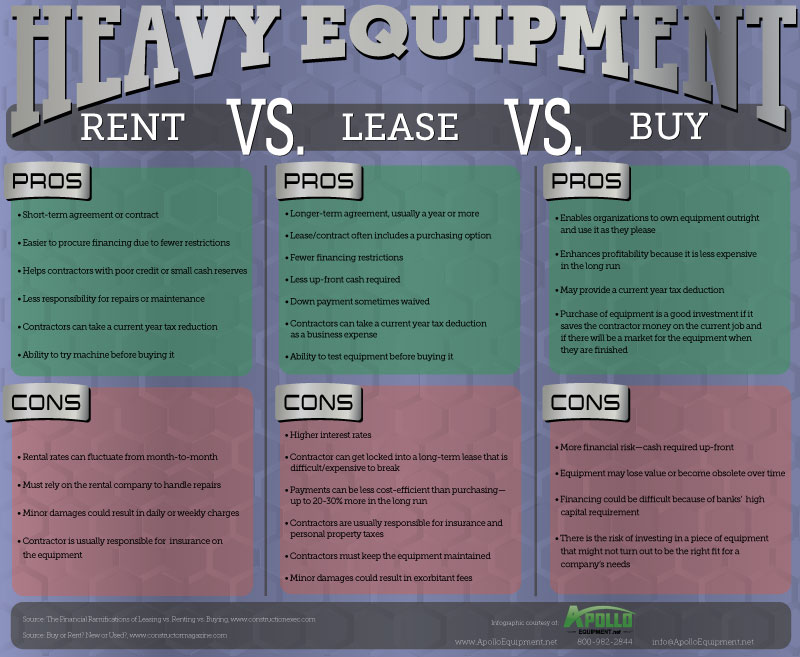 Infographic, Heavy Equipment \u2013 Renting vs Leasing vs Buying