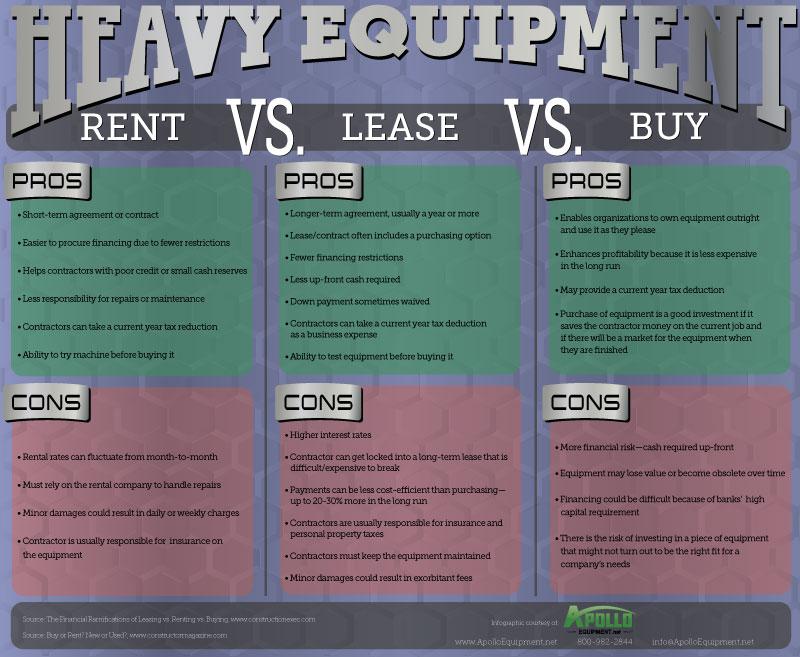 rent vs buy a car