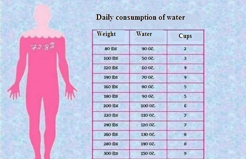 200 Libras En Kilos How Much Water You Should Drink According To Your Weight
